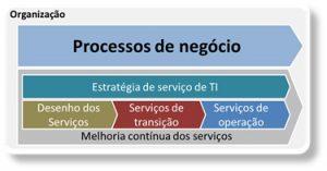 O alinhamento de negócio com a prática ITIL